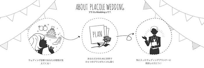 プラコレwedding